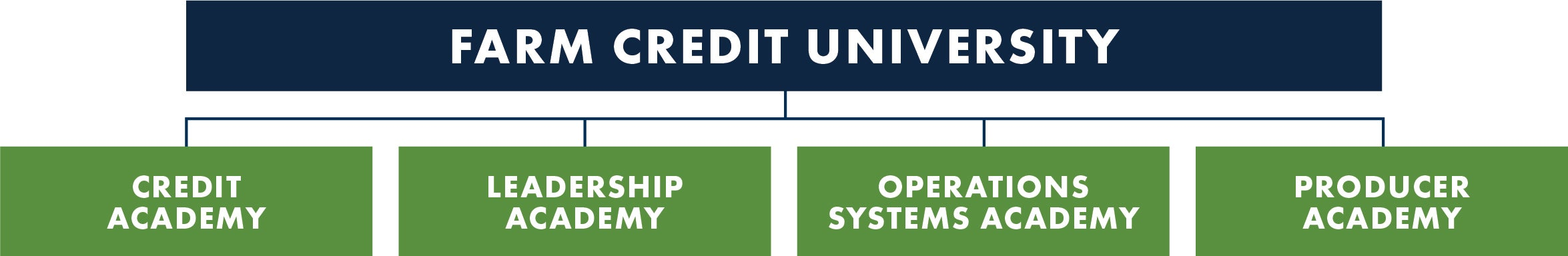 Farm Credit University: Credit Academy, Leadership Academy, Operations Systems Academy, and Producer Academy